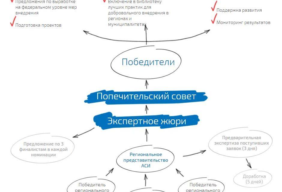 Участвуй в Всероссийском конкурсе лучших практик и инициатив социально-экономического развития регионов в городе Севастополе